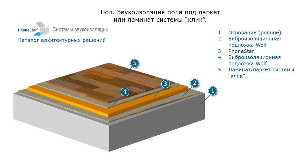 Огнезащитная теплоизоляция